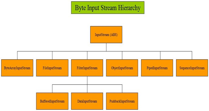 Inputstream hierarchy