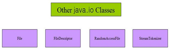 Other java.io classes