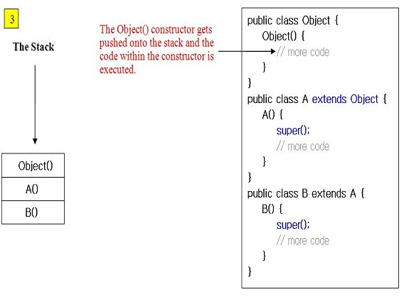 Free Java Tutorials - OO Concepts - Inheritance Concepts